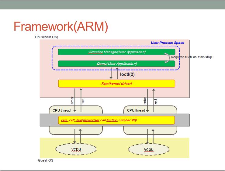 kvm framework overview - Qiita