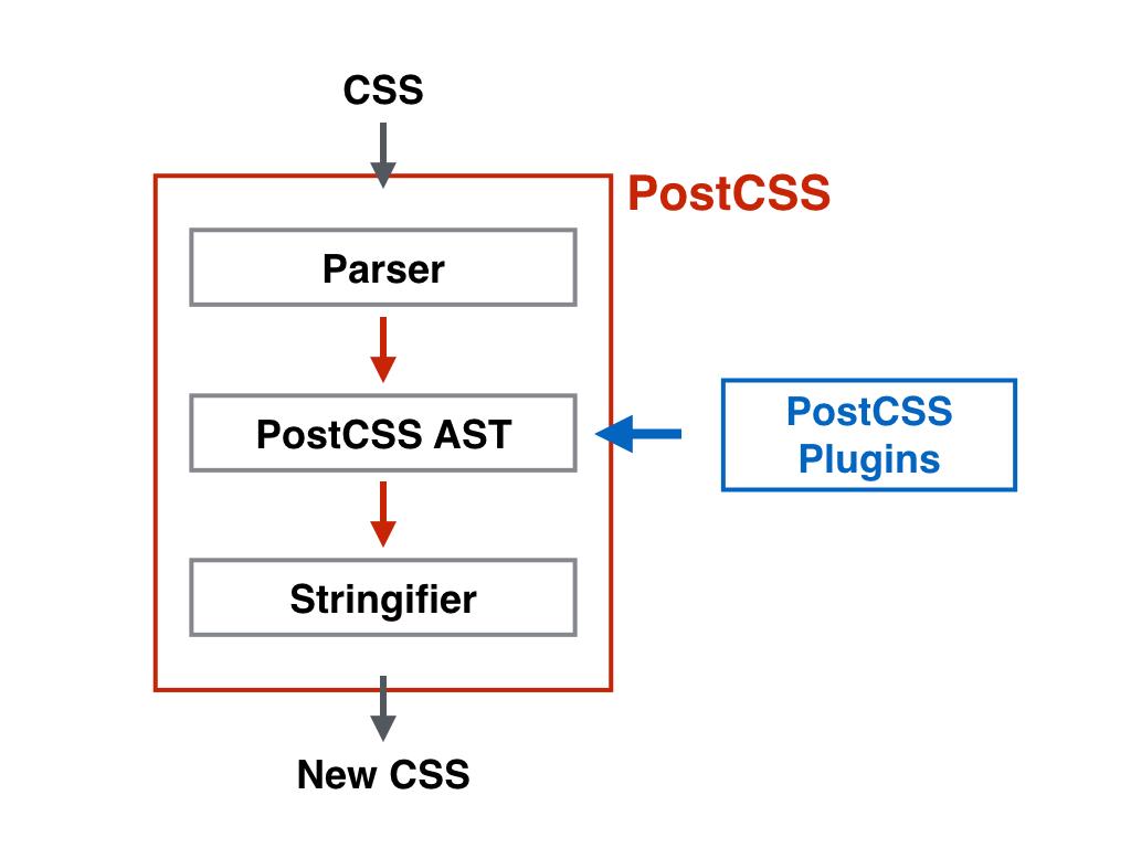 PostCSSの処理の流れ