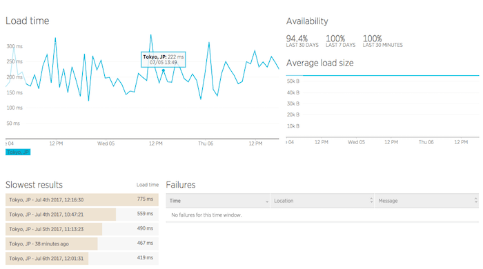 synthetics_ping_availability.png