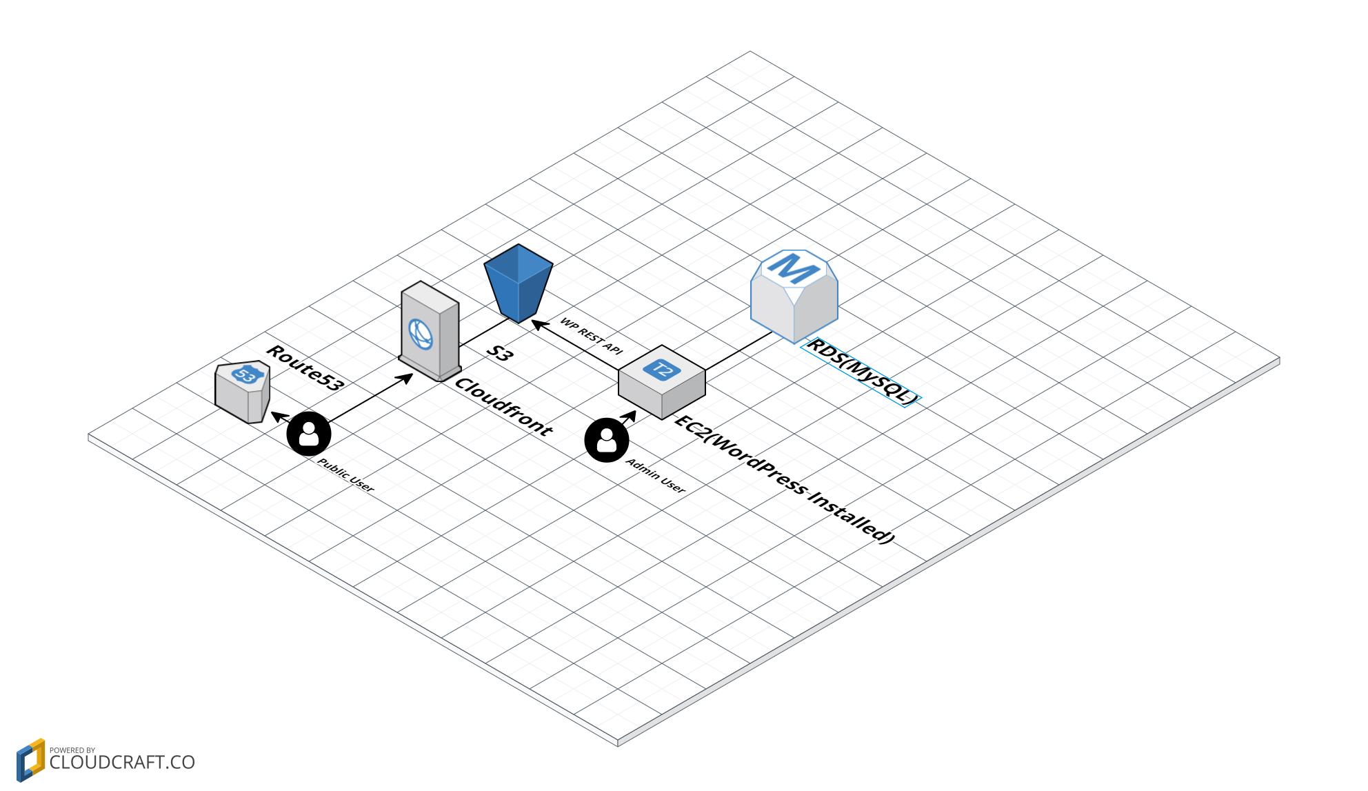 cloudcraft - WP-REST-API-SPA.png