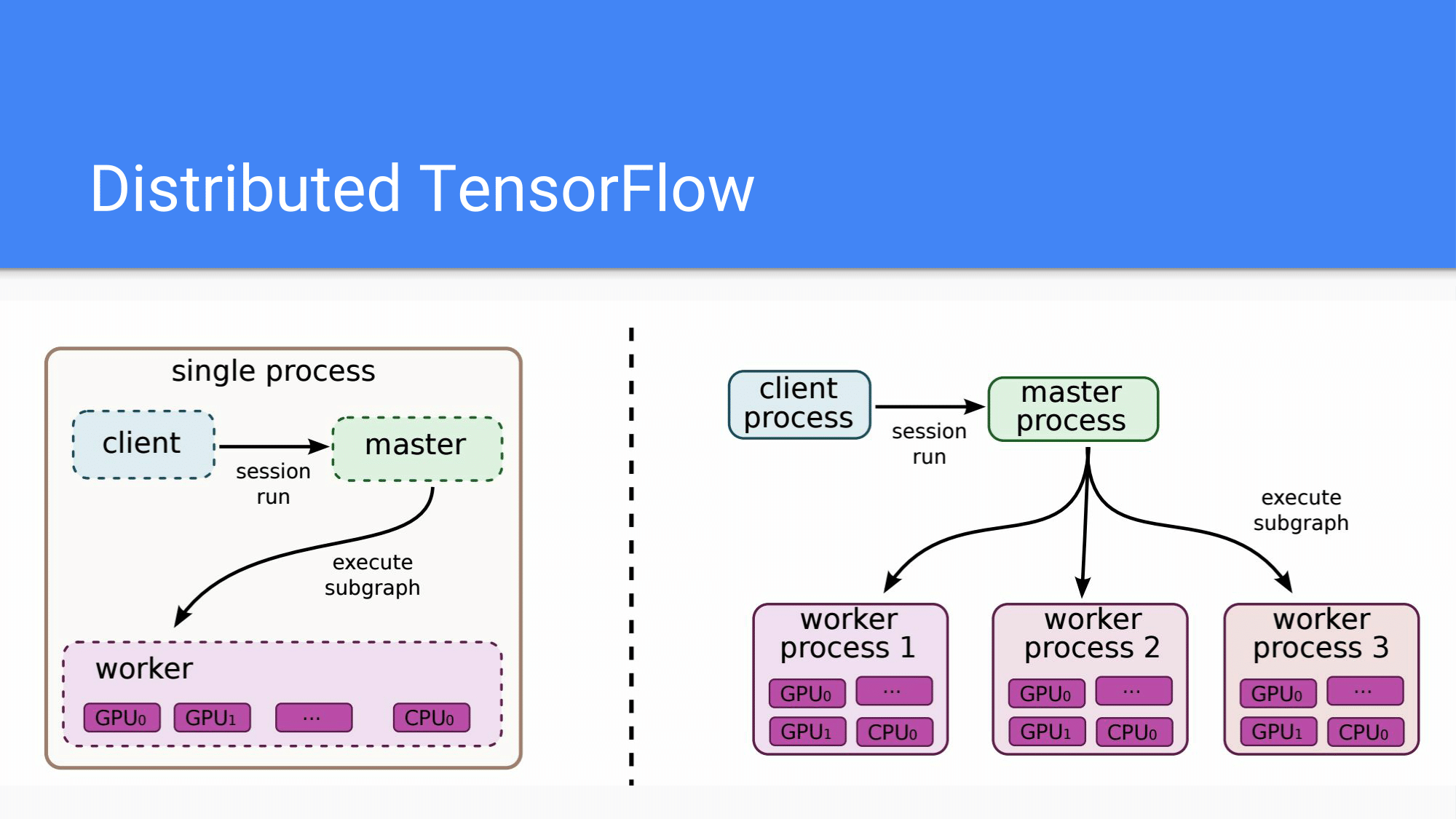 [HCJ2016] Distributed TensorFlow-27.png