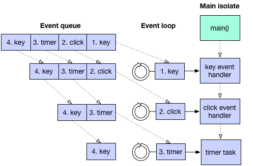 event-loop-and-main.png
