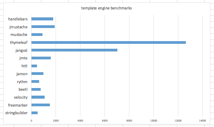 Java template engine benchmarks real time 903msec jmustache java ntimes 10000 real time 1906msec handlebars java ntimes 10000 real time 1775msec pronofoot35fo Choice Image
