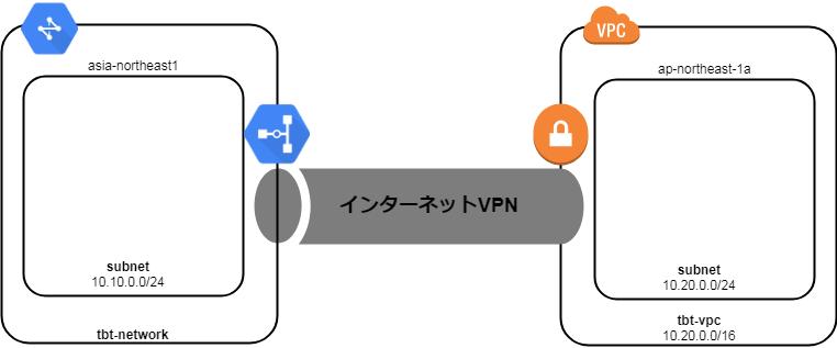 001_AWS&GCPインターネットVPN.png