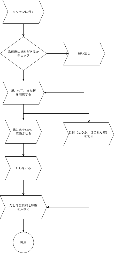 業務フロー-味噌汁を作る.png