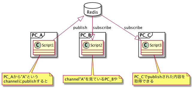 Redis】【Python3】Redis-ServerのインストールとPythonで行う