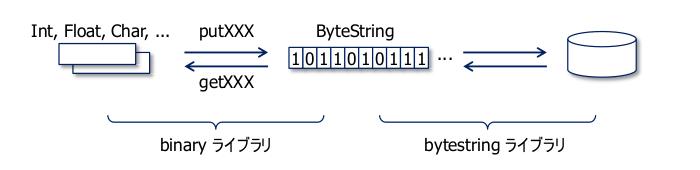 lib_binary_haskell.png
