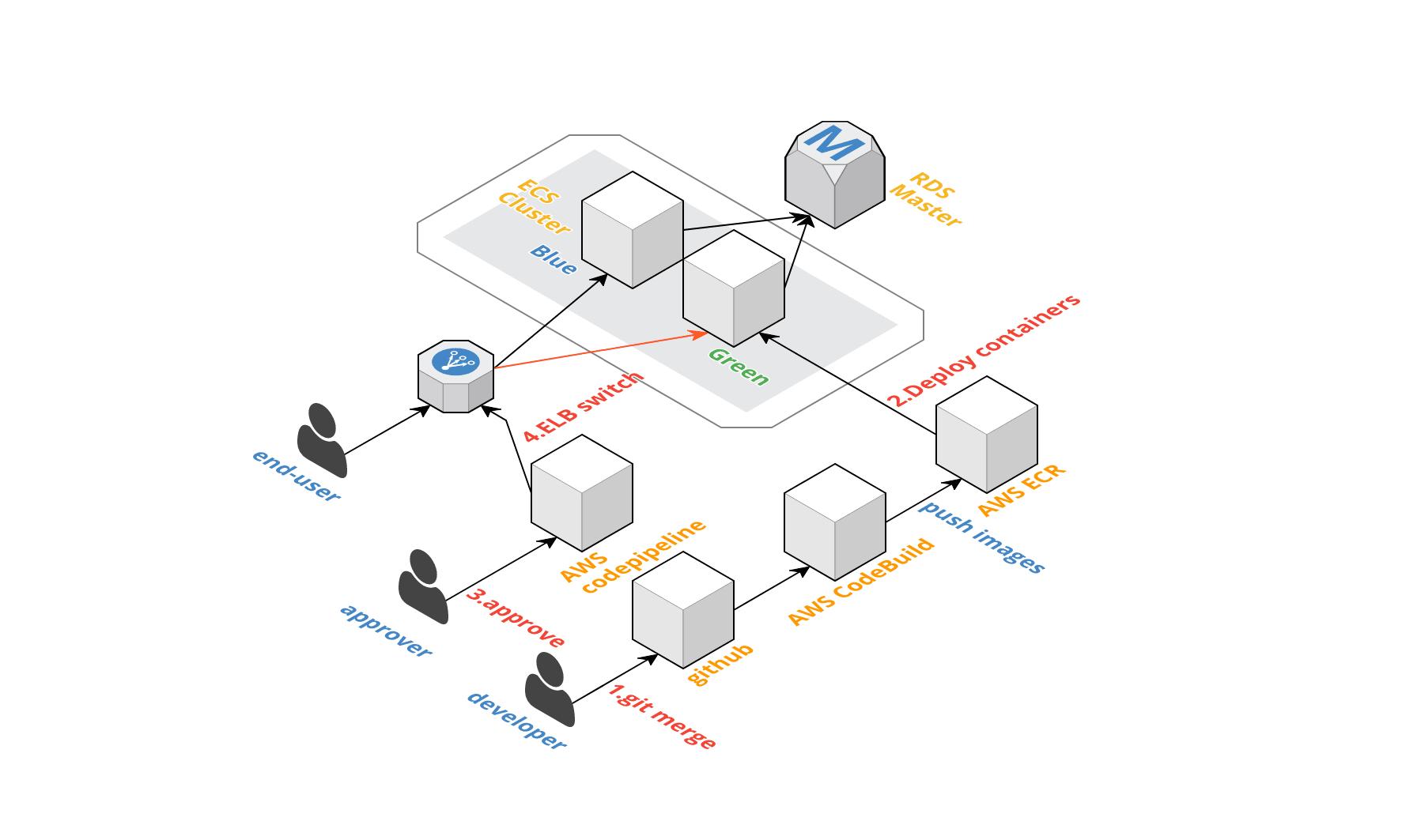 AWS codepipelineで手動承認が複数発生した場合 - Qiita