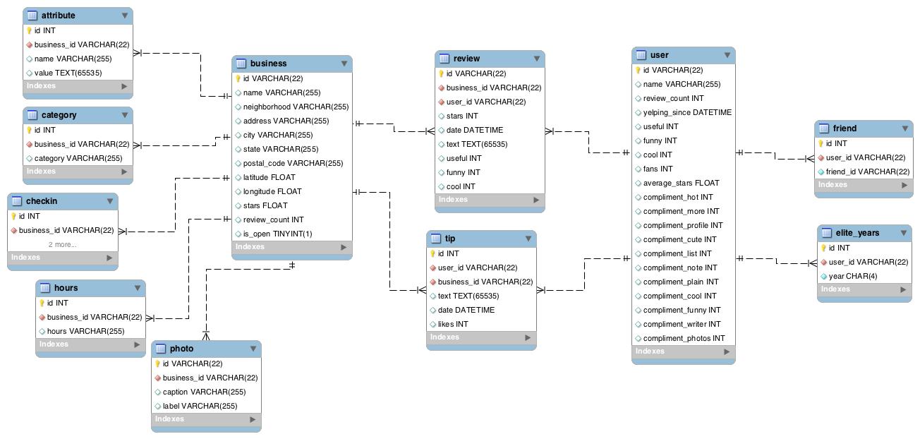 yelp_dataset_schema.png