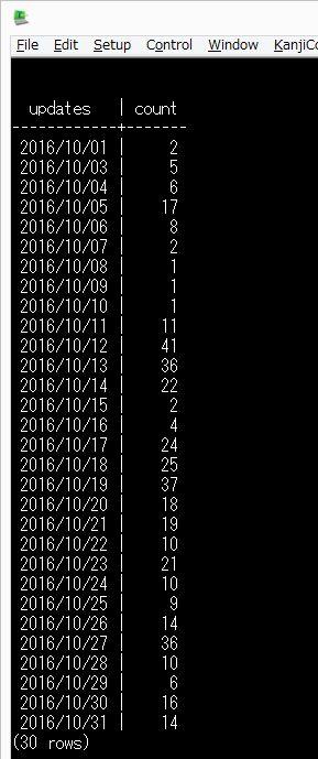 confluencedb_集計SQL結果.jpg