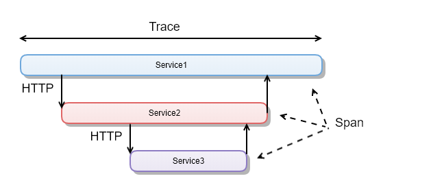 span_trace_diagram.png