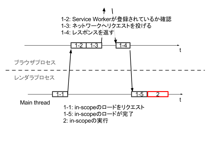 service-worker-inscope-to-browser.png
