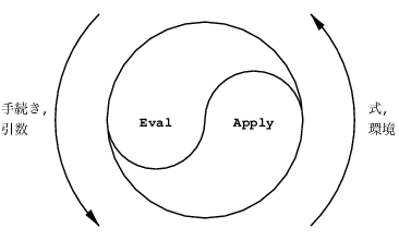 eval_apply.png