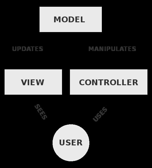 MVC\-Process \- Model View Controller \- Wikipedia
