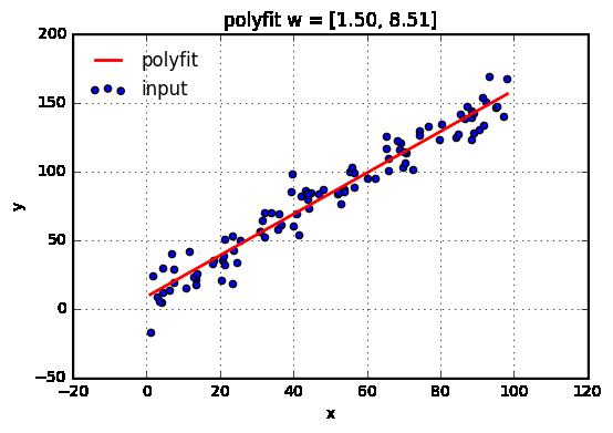 Python]多項式によるカーブフィッティング - Qiita