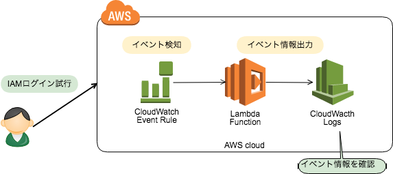 AWS-Login-Event_Architecture.png
