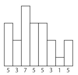 はじめての多重解像度解析 - Qii...