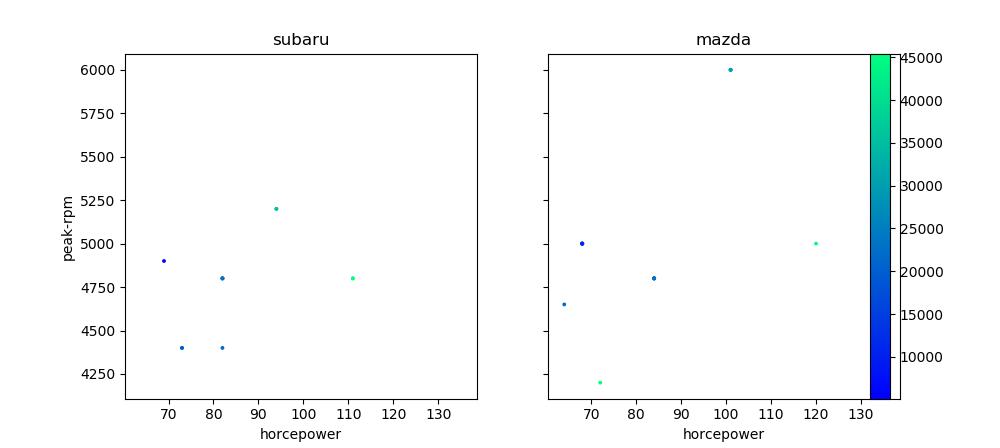 matplotlibの複数subplotで共通のカラーバーを表示する - Qiita