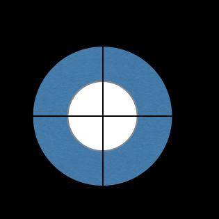 ドーナツ型領域