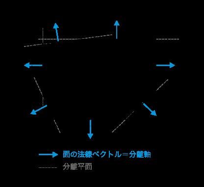 ミンコフスキ差x分離軸