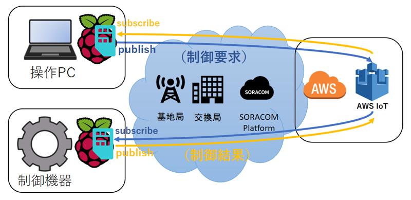 MQTTS network