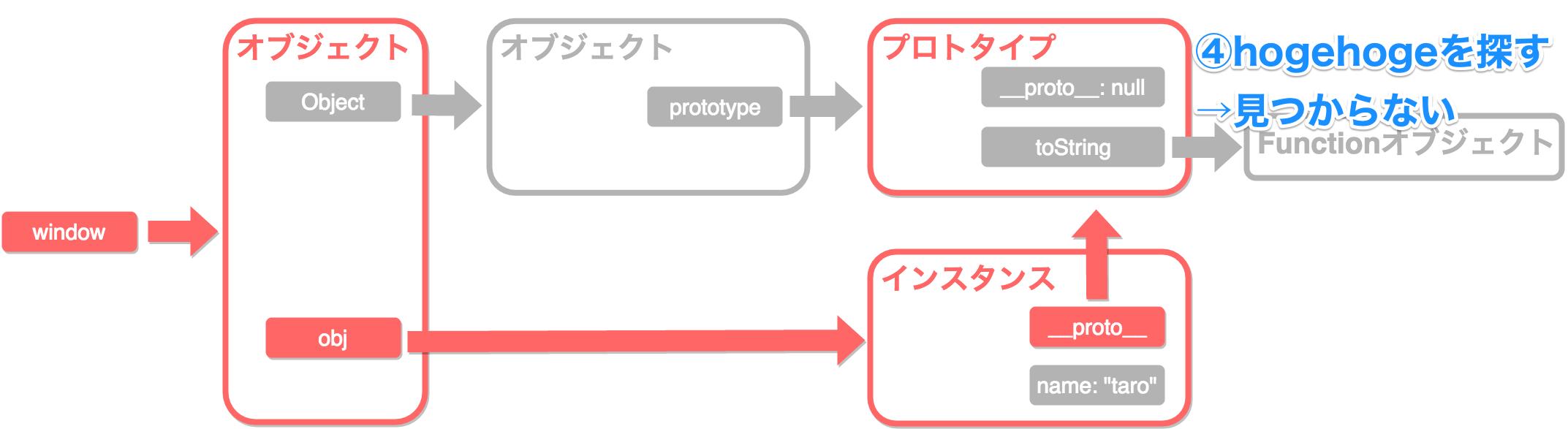 プロトタイプチェーン3_4.png