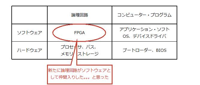 Fig.4 FPGA登場以降の私の認識