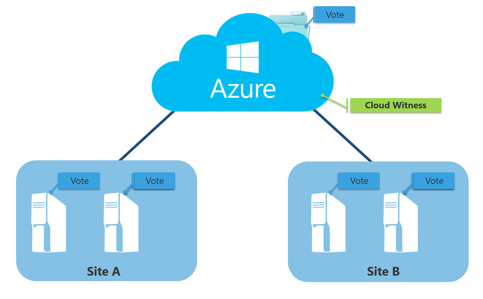 Understanding Failover Cluster in Windows Server - Qiita