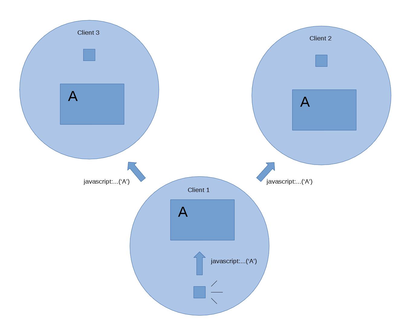 URI同期概念図