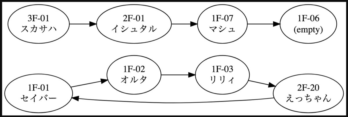 玉突き図例