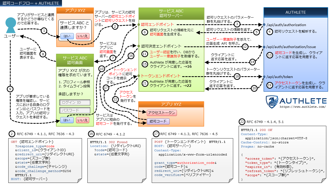 OAuth-Flows+Authlete-in-Japanese_2_Authorization-Code-Flow.png