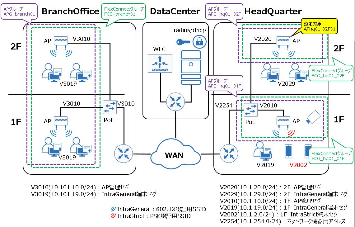 Cisco WLCにSSIDを作成する(802 1X/PSK) コマンド編+よく