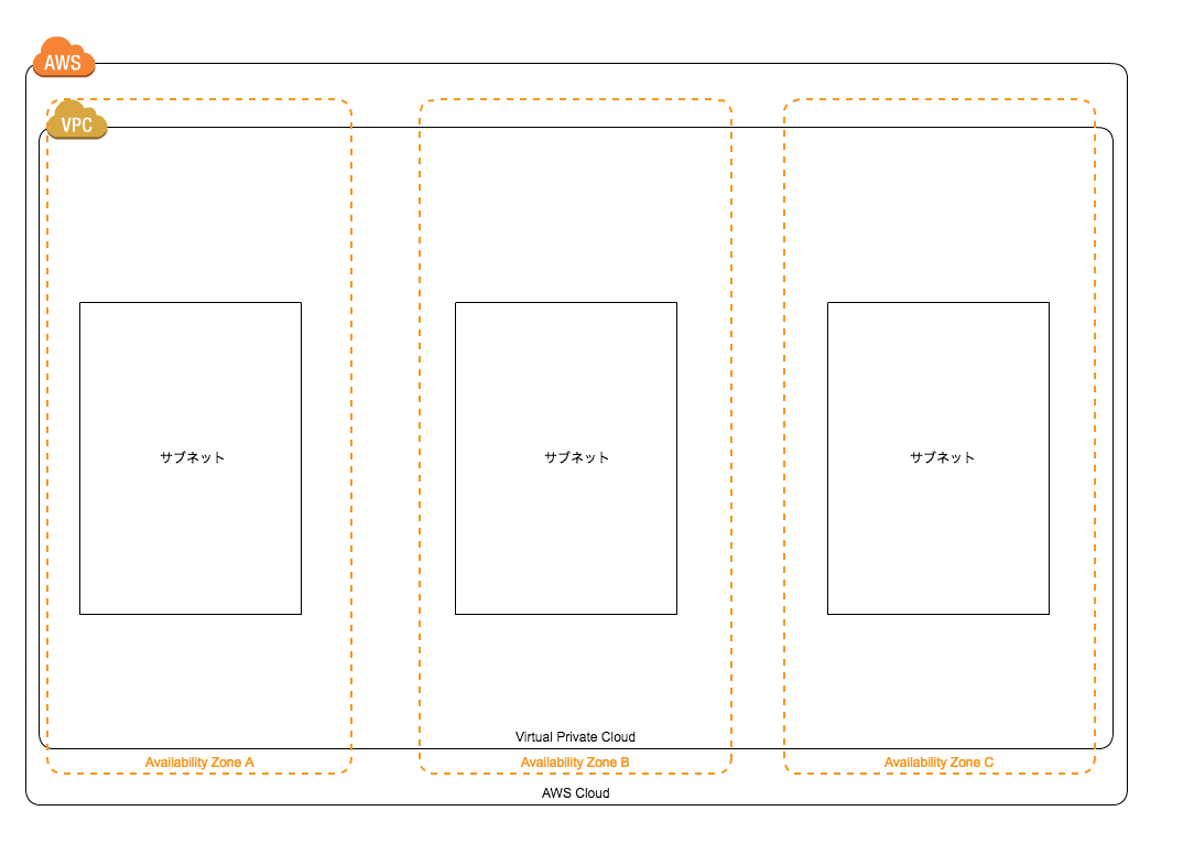 AWS Design Simple subnet:Untitled - Cacoo 2017-05-17 11-12-13.png