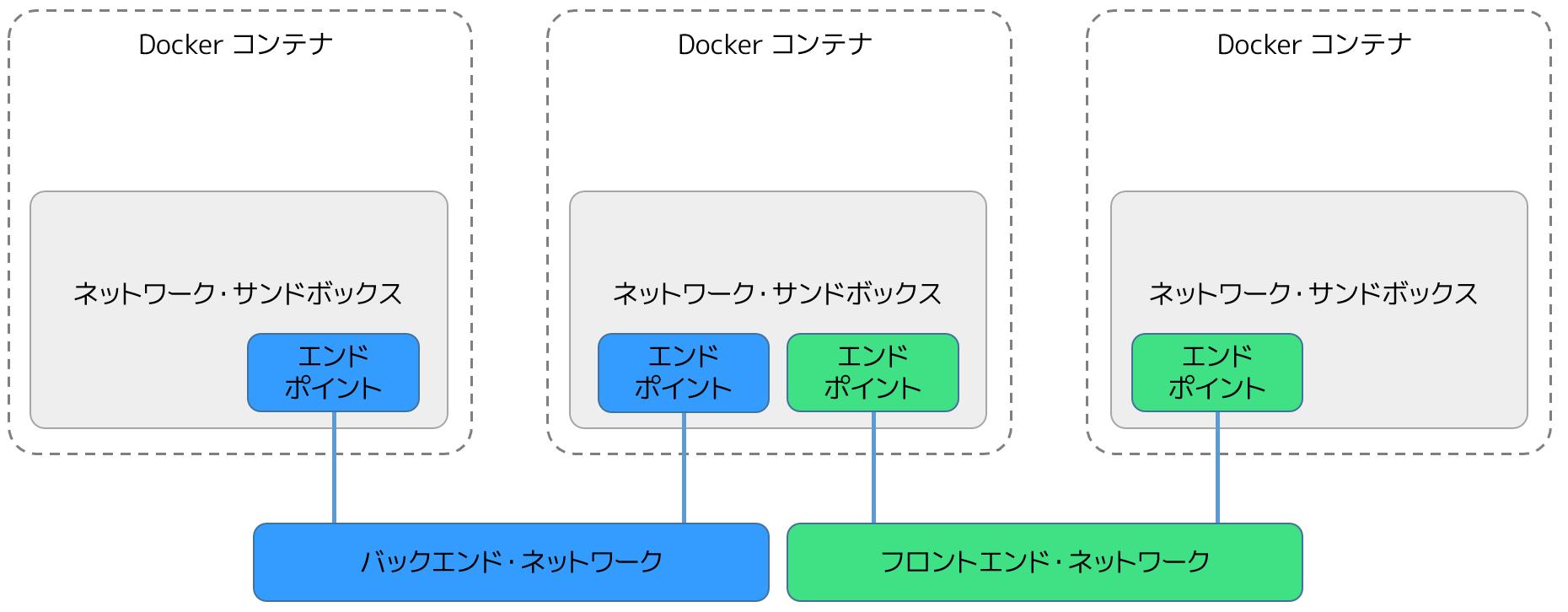 docker-network01.png