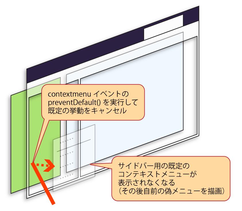 (既定のコンテキストメニューがキャンセル可能である事を表す図)