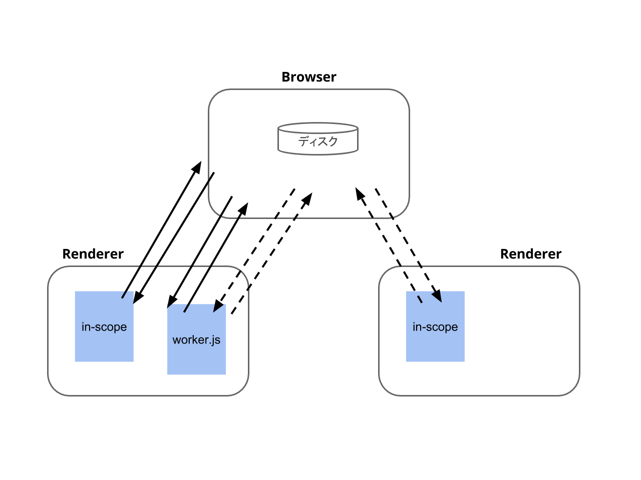service-worker-process-model-twopage.png