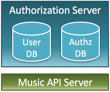 One-API-Server_One-Authorization-Server.png