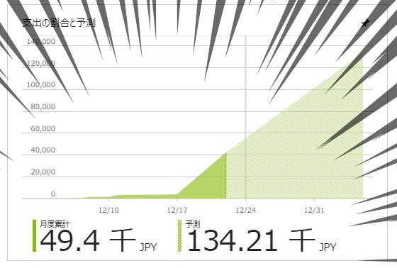 破産一直線のグラフ