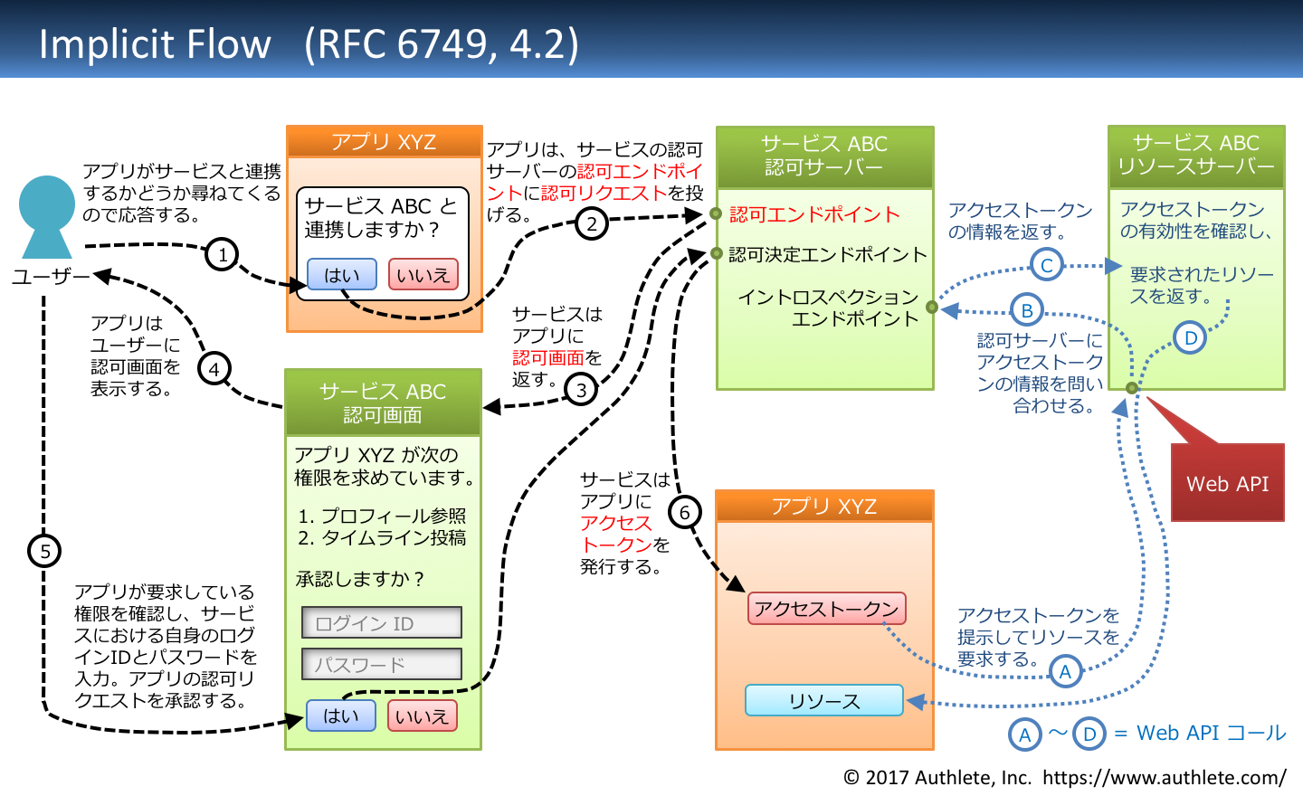 RFC6749-4_2-implicit_flow-Japanese.png