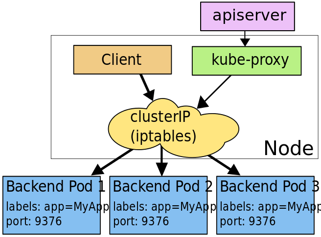 services-iptables-overview.png