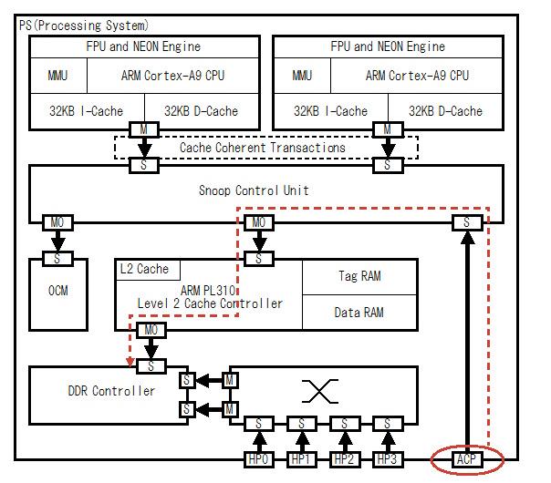 Fig.1 Zynq-7000 PS Block Diagram