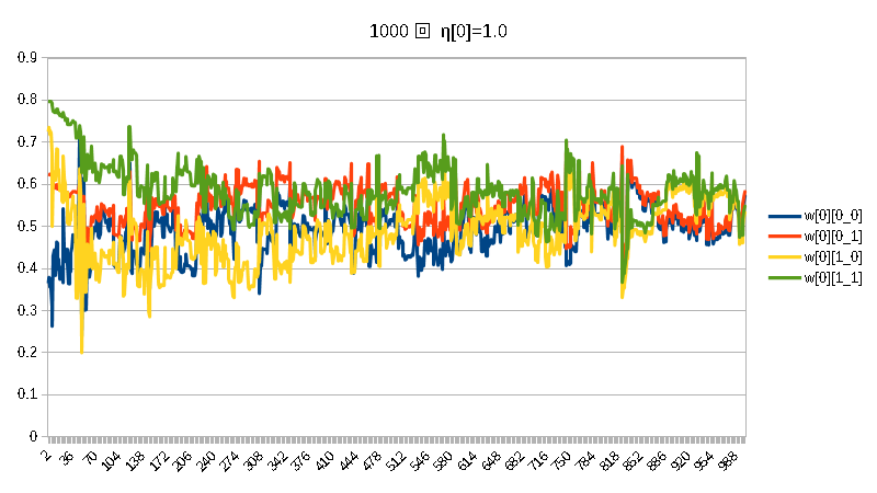 積1000w[0]η[0]=1.0η[1]=0.5.png