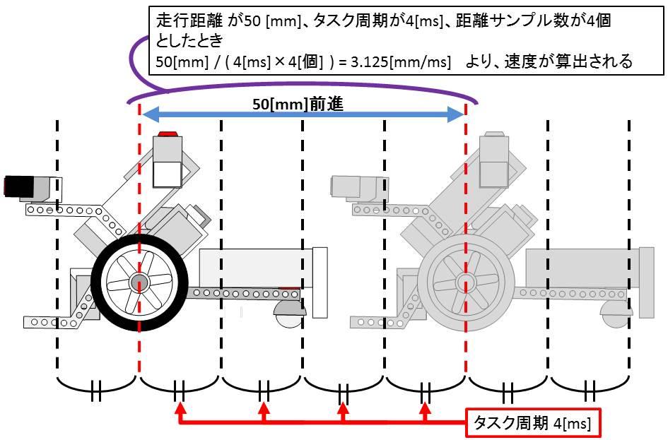 速度計解説図.jpg
