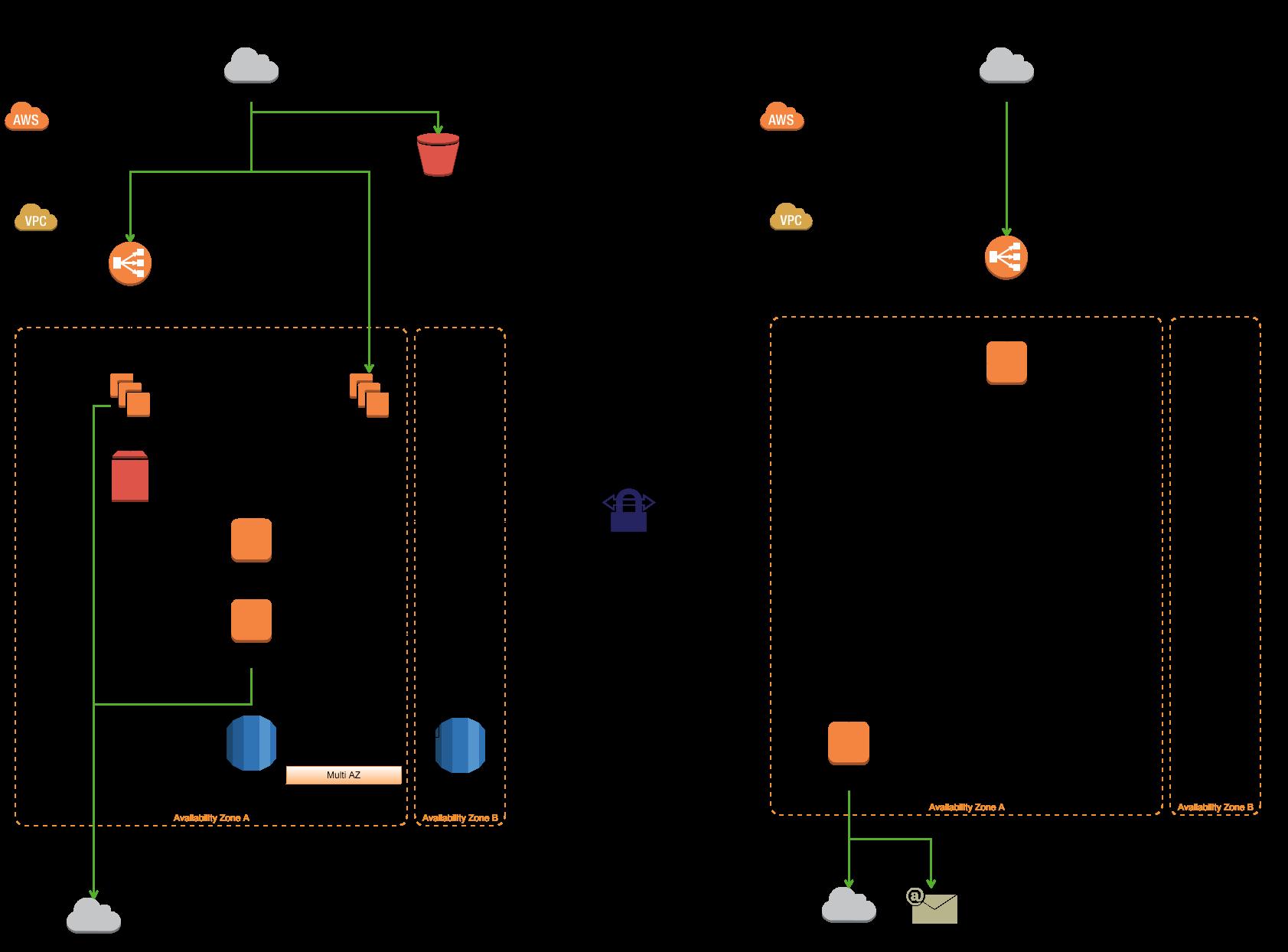 1. ウェブサーバの移行