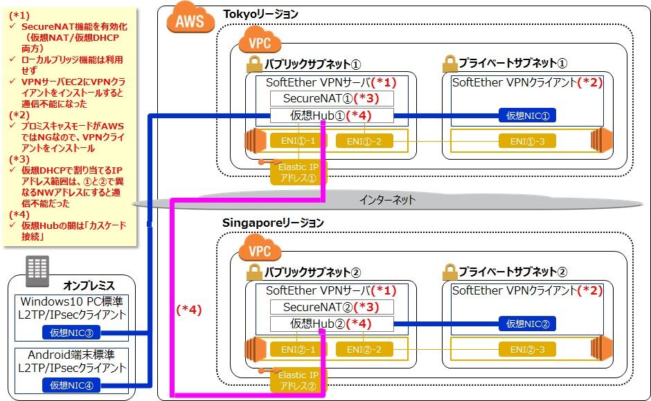 AWS] 積年の夢の実現:リージョン間VPN接続 (powered by