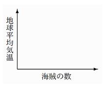 部分的な縦書きの応用例