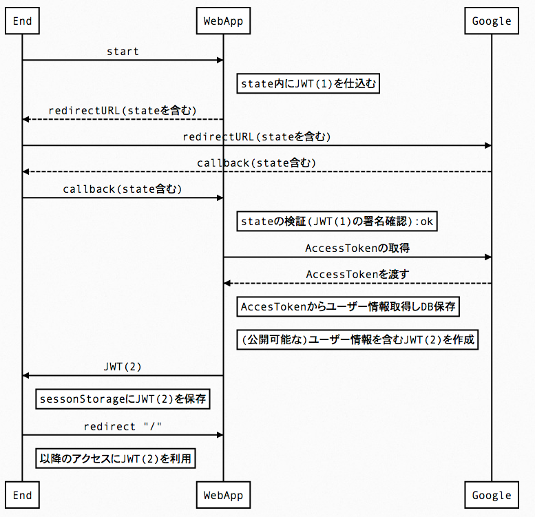 js-sequence-diagrams_by_bramp.png