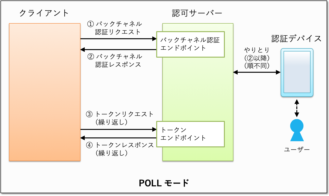 ciba-poll-mode.png