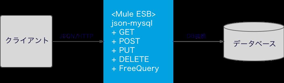 Mule ESBを使ってデータベースへのRESTfulなWeb APIを作る - Qiita