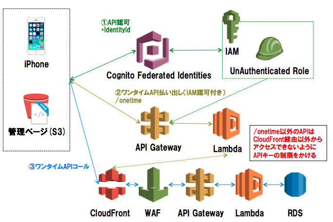 API認可WAF.png